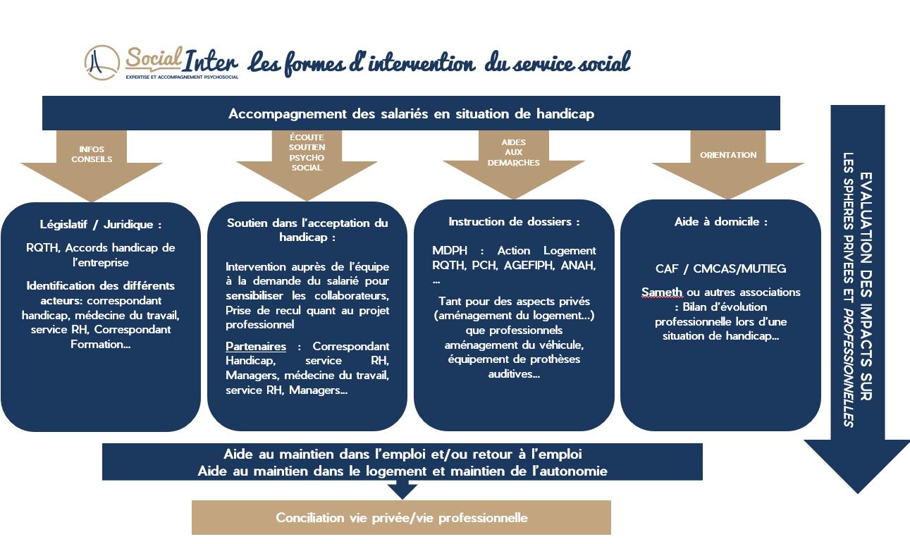 Les formes dintervention du service social du travail Social Inter